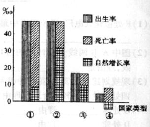 人口增长_人口增长模式图