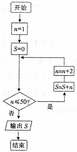 高二数学必修二知识点结构框图