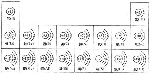 的元素原子结构示意图