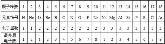息画出氯元素的原子结构